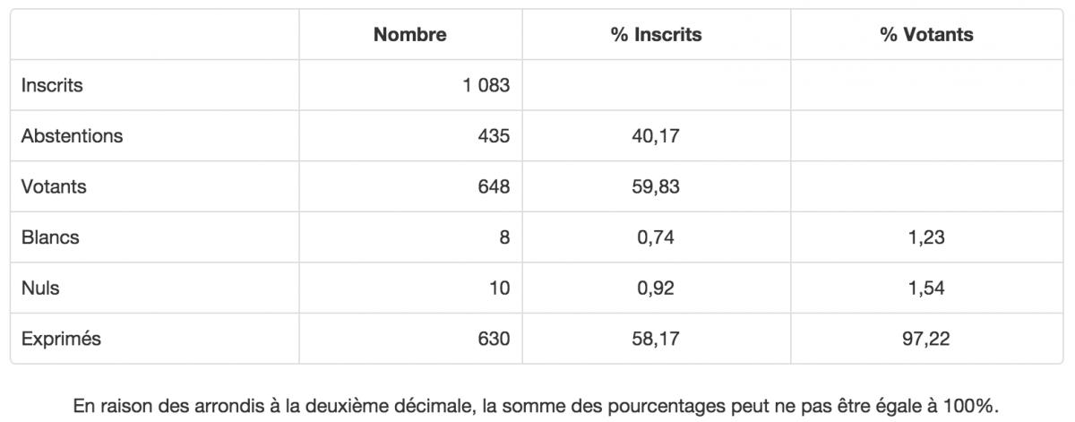 Élections régionales 2015 : résultats du 2ème tour à Cormicy ...